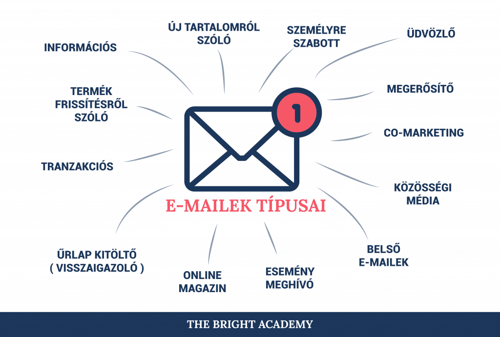 email-tipusok